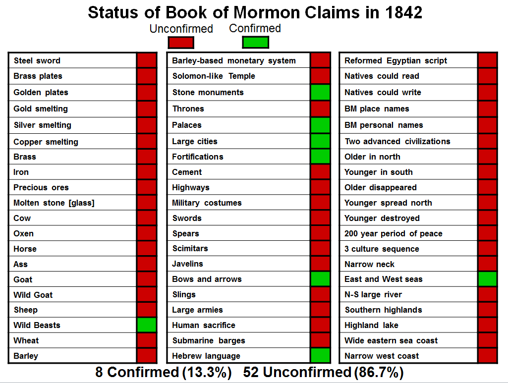 Book of Mormon Anachronisms 1842